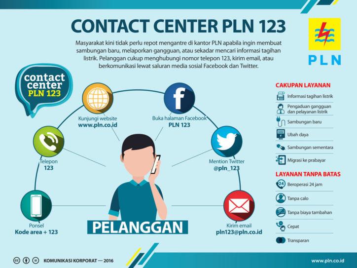 Cara Menghubungi Layanan PLN 123 Cek Tagihan Listrik
