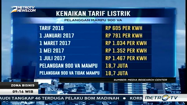 Tarif Listrik Per kWh 900 Watt Berapa Untuk Tahun Ini?